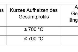 Tabelle 2: Empfohlene Maximaltemperaturen für das Flammrichten von TM-Stählen.