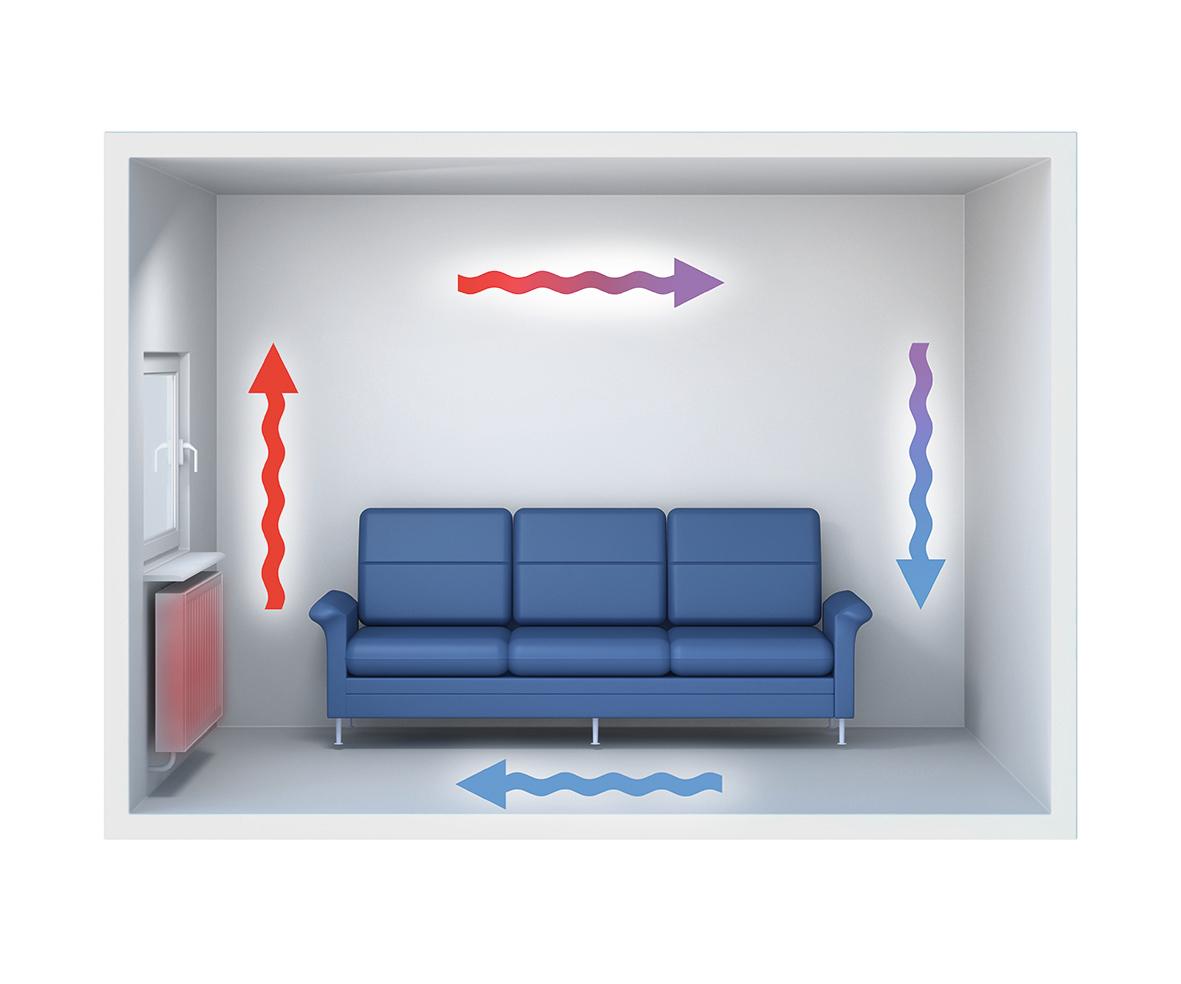 fr wrmestrmung bzw konvektion ist die zirkulierende luft in einem beheizten raum ein beispiel - Warmeleitung Beispiele