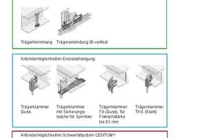 Übersicht diverser Anbindemöglichkeiten von Montageschienen an Stahlbauträger.