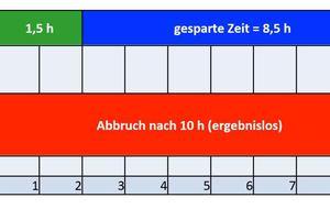 """<div class=""""bildtext"""">Zeit- und Kostenersparnis durch das 3D-Aufmaßsystem beim Projekt """"Planung und Herstellung eines Vordaches mit gebogenem Wandabschluss"""": Rechenbeispiel mit 50 Euro Stundenlohn. </div><div class=""""bildtext""""></div><div class=""""bildtext"""">Ersparnis mit Flexijet 3D: 8,5 h x 50 Euro = 425 Euro 85 %<br />Effizienzsteigerung:&gt;566,7%</div>"""