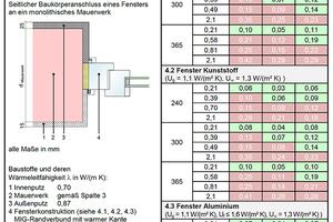 """<div class=""""bildtext""""><irspacing style=""""letter-spacing: 0em;"""">Alle Tabellen zur Bestimmung der Psi-Werte und f<sub>Rsi </sub>(Wärmebrückenkatalog) wurden nach den aktuellen Normen neu berechnet und überarbeitet.</irspacing></div>"""