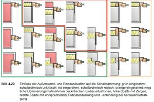 """<div class=""""bildtext"""">Einfluss der Außenwand- und Einbausituation auf die Schalldämmung (grün eingerahmt: schalltechnisch unkritisch; rot eingerahmt: schalltechnisch kritisch; orange eingerahmt: mögliche Optimierungsmaßnahmen bei kritischen Einbausituationen).</div>"""