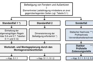 """<div class=""""bildtext"""">Neue Fallunterscheidung zur Vereinfachung der Dimensionierung und Ausführung der Befestigung.</div>"""