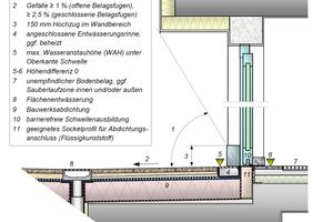 """<div class=""""bildtext"""">Wesentliche Kriterien und Anforderungen, die bei der Planung von barrierefreien Schwellen zu berücksichtigen sind (Bild 3.3 aus [1]).</div>"""