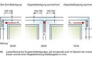"""<div class=""""bildtext"""">Abtragung punktueller Lastkonzentrationen mit üblichen Befestigungsmitteln durch Über-Eck- und Doppel-Befestigung.</div>"""