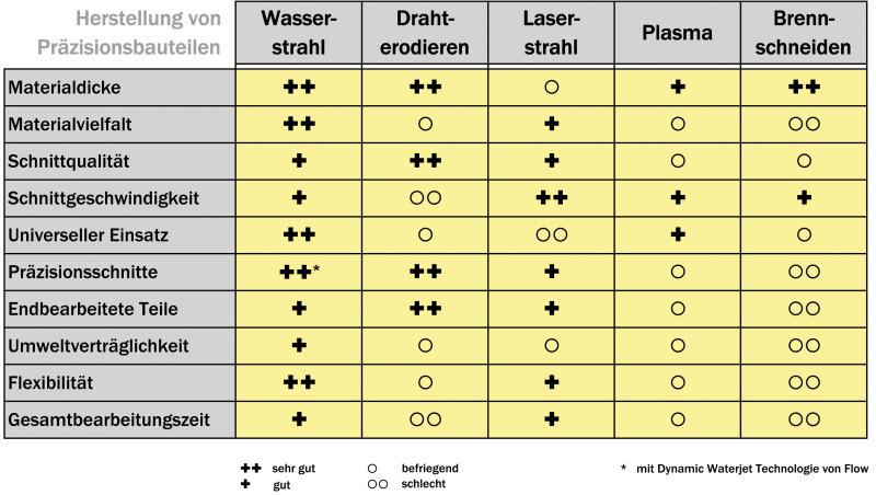 Metallbau - Vorschubgeschwindigkeit frasen tabelle ...