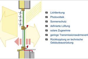 Das Energiegewinnfenster: mehr Wohnkomfort mit moderner Technik<br />