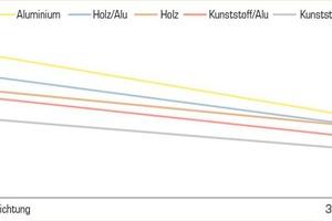 Verlauf der Lebenszykluskosten und prozentualer Anteil der Fenster an Lebenszykluskosten des Gesamtgebäudes über 30 Jahre.