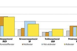 Anteil der Umweltwirkungen der Rahmenelemente inklusive Verglasung am Gesamtgebäude bei 30 Jahren Lebensdauer.