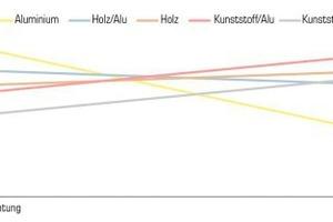 """<div class=""""bildtext"""">Verlauf der Lebenszykluskosten und prozentualer Anteil der Fenster an Lebenszykluskosten des Gesamtgebäudes über 60 Jahre.</div>"""