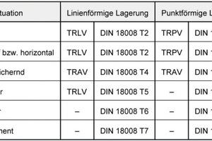 Tabelle 1: Regelungsumfang von TRXV und DIN 18008